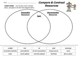 energy resources compare and contrast diagram by vateach tpt