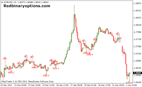 reversal pattern recognition binary options pattern recognition indicator