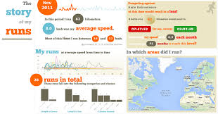 Best Qlikview Resume by Creating Infographics With Qlikview Qlikshow