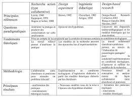 recherche collaborative orientée par la conception cairn info
