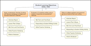 graphic display of student learning objectives u2013 profhacker