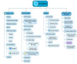 Mind Map Examples Faq Simplemind