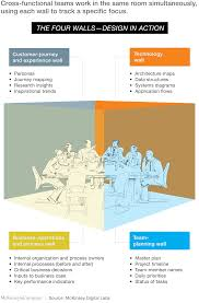 building a design driven culture mckinsey u0026 company