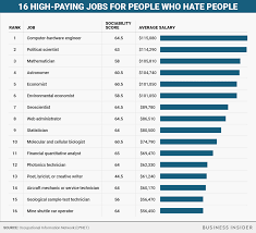 10 Highest Paid Jobs You High Paying That Don U0027t Require People Skills Business Insider