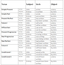 sentence pattern in english grammar english passive voice rules and exles learn english grammar