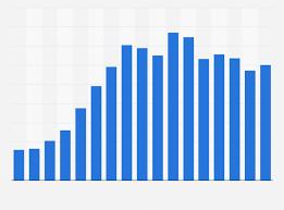 paritaria 2016 imdistria del calzado importaciones calzado españa 2000 2016 estadística