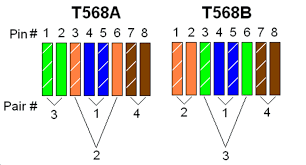 how to distinguish t568a and t568b of rj45 ethernet cable wiring