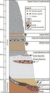 stratigraphy worksheet google search geology pinterest