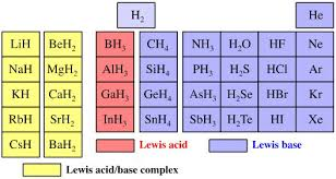 What Is Ar On The Periodic Table Periodic Table Database Chemogenesis