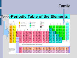 how is the periodic table organized notes a 10 a 13 organization of periodic table organization the