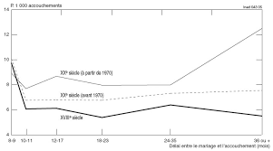 accouchement si e la fréquence des accouchements gémellaires en cairn info
