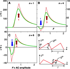 a superconducting reversible rectifier that controls the motion of