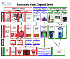 biohazardous waste biological safety safety programs ehrs