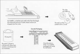 how is made how pasta is made manufacture history how to