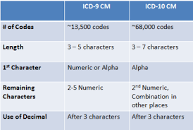 Icd 9 Conversion Table Icd 10 Readiness Chart Audits Icd 9 To Icd 10 Translation
