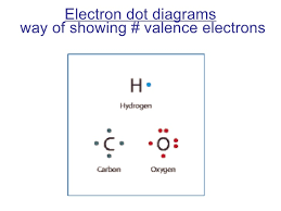Atoms Bonding And The Periodic Table 7th Grade Ch 1 Sec 2 Atoms Bonding And The Periodic Table