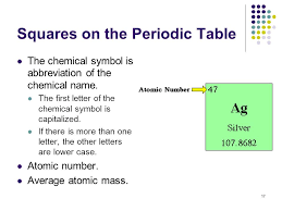 Periodic Table Abbreviations Atoms And The Periodic Table Ppt Online Download