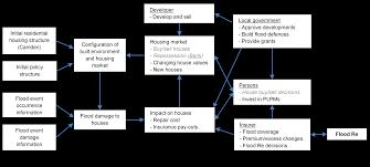 100 pdf modelling written communication a new systems approach