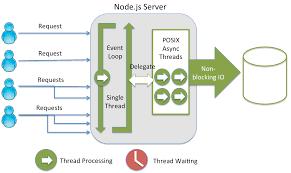node js quick tutorial building restful apis using node js express js and ms sql server