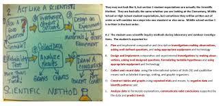process skills part ii the scientific method el paso area