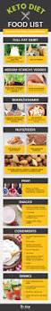 best 25 keto food list ideas on pinterest ketogenic food list