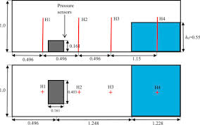 multi phase sph modelling of violent hydrodynamics on gpus