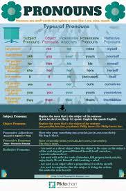 140 best english grammar images on pinterest english grammar