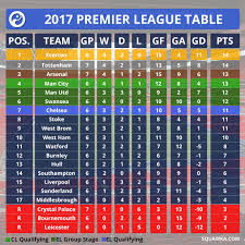 premier league table over the years chelsea drop down to seventh the ultimate premier league table of