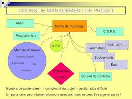 bureau maitrise d oeuvre cours de management de projet insa strasbourg gc4 s ppt
