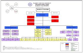 fcu organizational structure filamer christian university