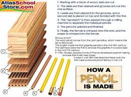 how is made how a pencil is made