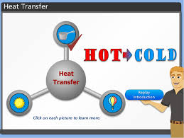 heat transfer interactive activity video explains conduction