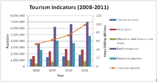 tourism bureau trends in tourism indicators in kenya source kenya national