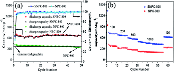 synergistic effect of s n co doped mesoporous carbon materials