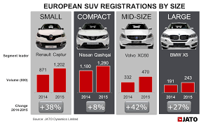 renault leasing europe suv takes over as the best selling segment in europe for the first