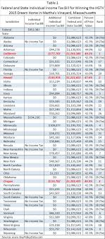 california income tax table key policy data winning the hgtv 2015 dream home in martha s