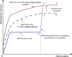 steel fender limitations and improvements for bridge protection in