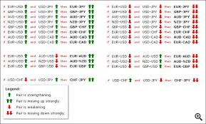 forex pairs correlation table forex currency correlation currency correlation general mql5
