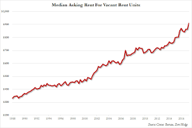 average rent us rents across the us hit a new all time high zero hedge