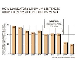 sentencing law and policy mandatory minimum sentencing statutes