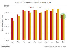 toyota us sales toyota s us sales rise for a 5th consecutive month market realist