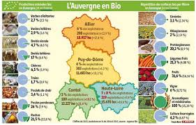 chambre agriculture auvergne les conversions à l agriculture biologique explosent en auvergne