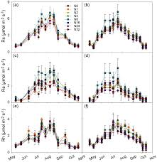 nonlinear response of soil respiration to increasing nitrogen