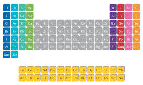 Br On Periodic Table Periodic Table Trends U2013 Science Spot