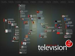 evolution of the television 1926 to 2010 visual ly