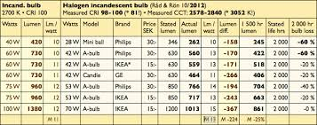 ikea light bulb conversion chart tests halogen greenwashing ls