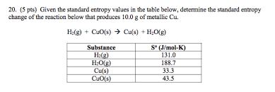 Standard Entropy Change Table Solved Given The Standard Entropy Values In The Table Bel