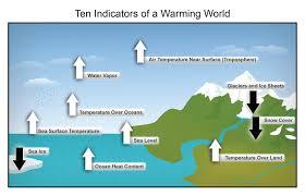 observed change national climate assessment