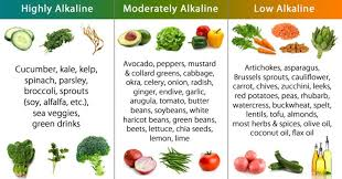 alkaline foods list the most effective foods to reset alkaline