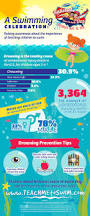 81 best pool safety images on pinterest water safety kids